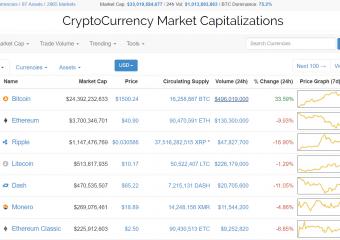 bitcoin2 340x240 - Coinmarketcap.com just set the price of Bitcoin to $1500