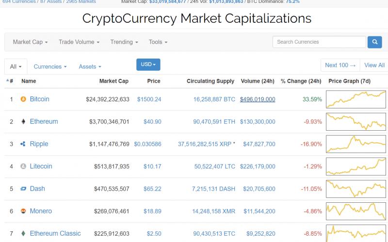 bitcoin2 800x500 - Coinmarketcap.com just set the price of Bitcoin to $1500