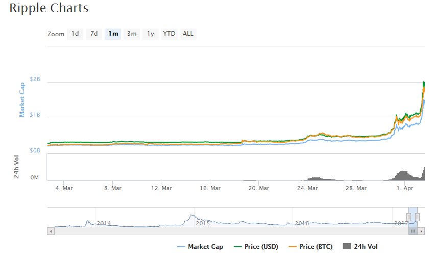 ripple price2 - Ripple (XRP) grows more than 80% within a few hours