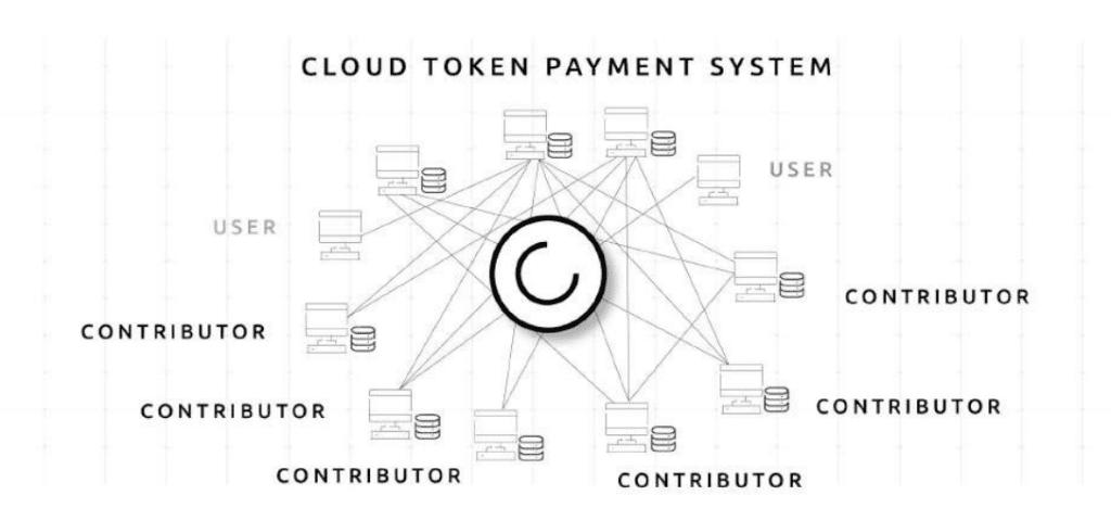 cloud 1024x480 - Cloud - The Decentralized Blockchain Cloud Services Company