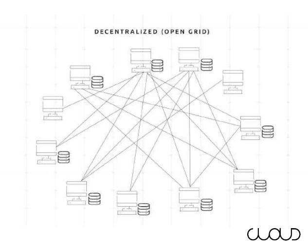 decentralized - Cloud - The Decentralized Blockchain Cloud Services Company