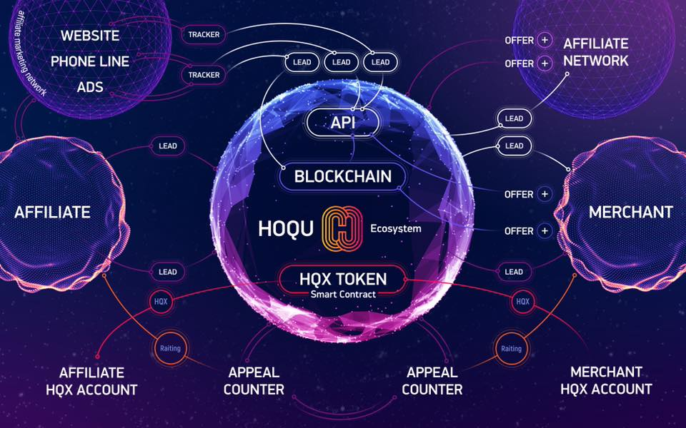 hoqu2 - The HOQU Presale Starts NOW: Marketing of the Future Begins Today