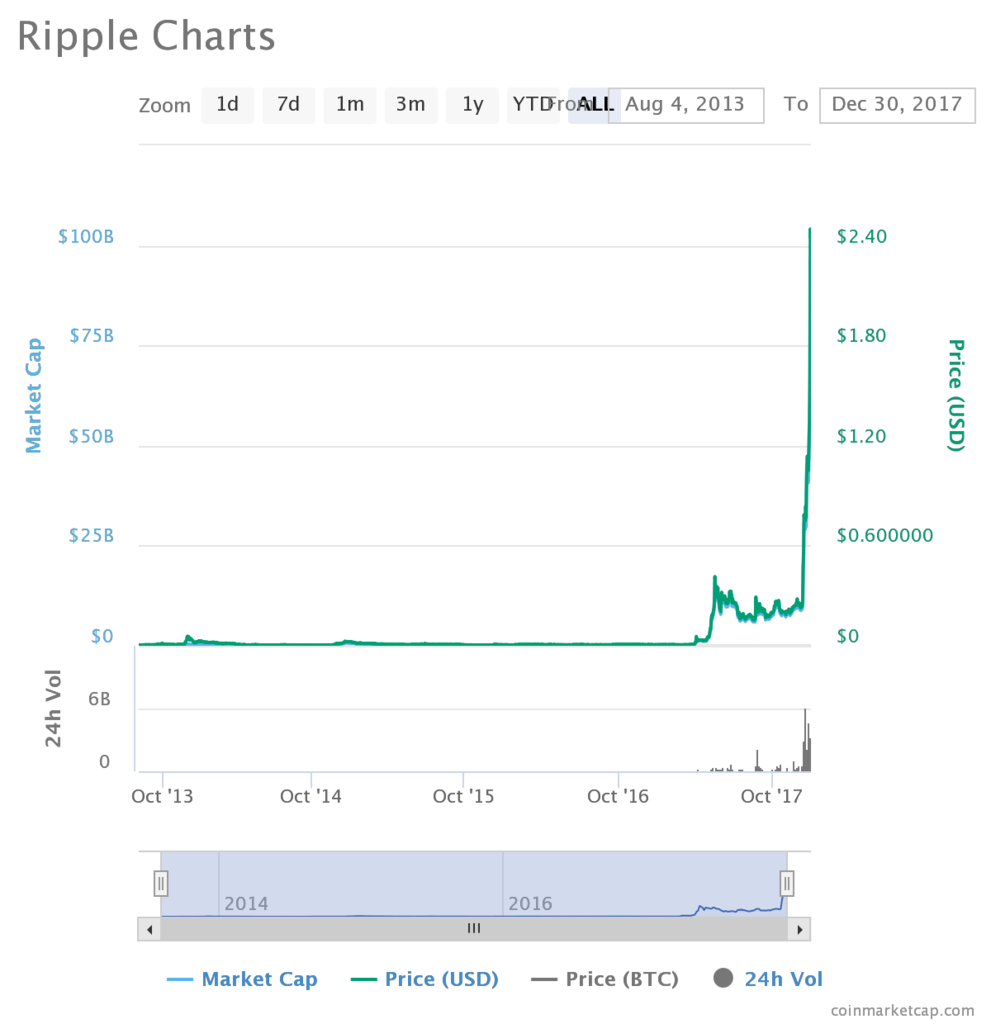 Ripple1 991x1024 - Ripple's Rally – More Than $2 Before 2018, What's next?