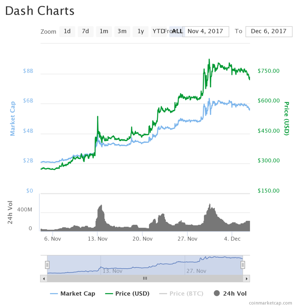 dash 991x1024 - Dash Going For Mass Adoption