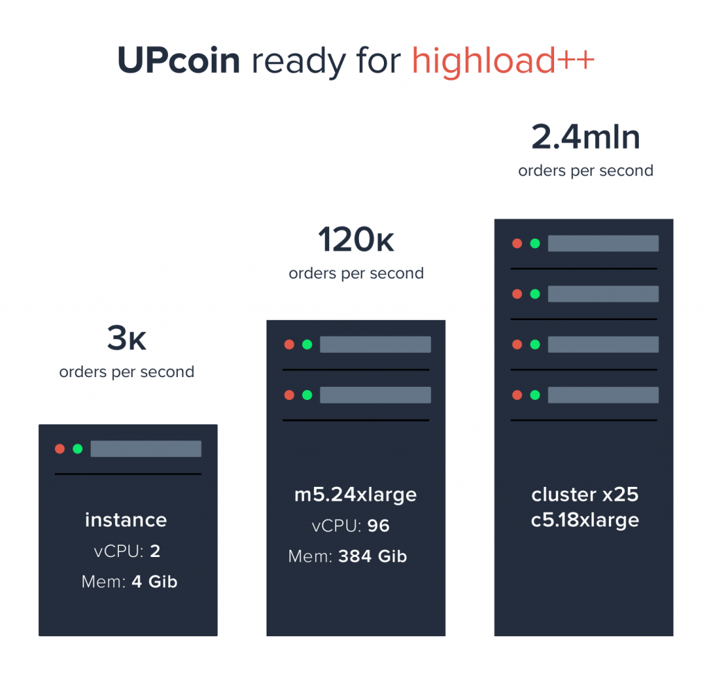 upcoin2 1024x982 - UpCoin Review: The Next Cryptocurrency Exchange To Hit The Market
