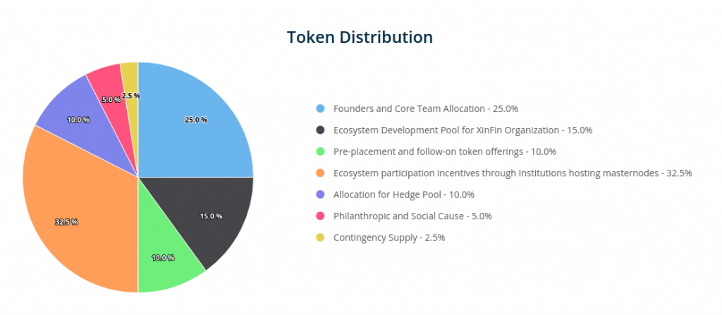 xinfin.io token distribution 1024x447 - XinFin has Launched Initial Coin Offering of XDCE Utility Tokens to Offer People Access to the XDC Protocol