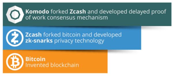 Komodo forked - What is Komodo (KMD)? All You Need To Know