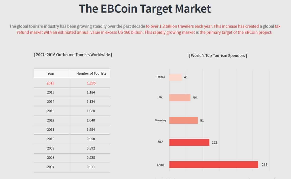 ebcoin market - How Blockchain is Taking the Fight to Travel Apps and Services