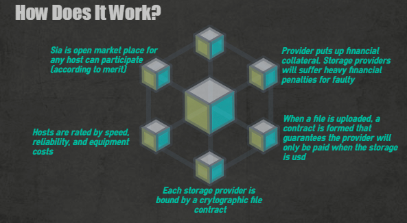 how sia works - What is SiaCoin (SC) - All You Need To Know