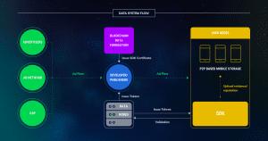 Captura de pantalla 2018 04 07 a las 01.03.52 300x158 - Data – Decentralized AI-powered Trust Alliance