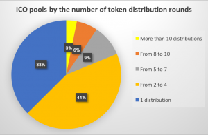 Measuring 3 300x196 - ICO Pool Market Overview