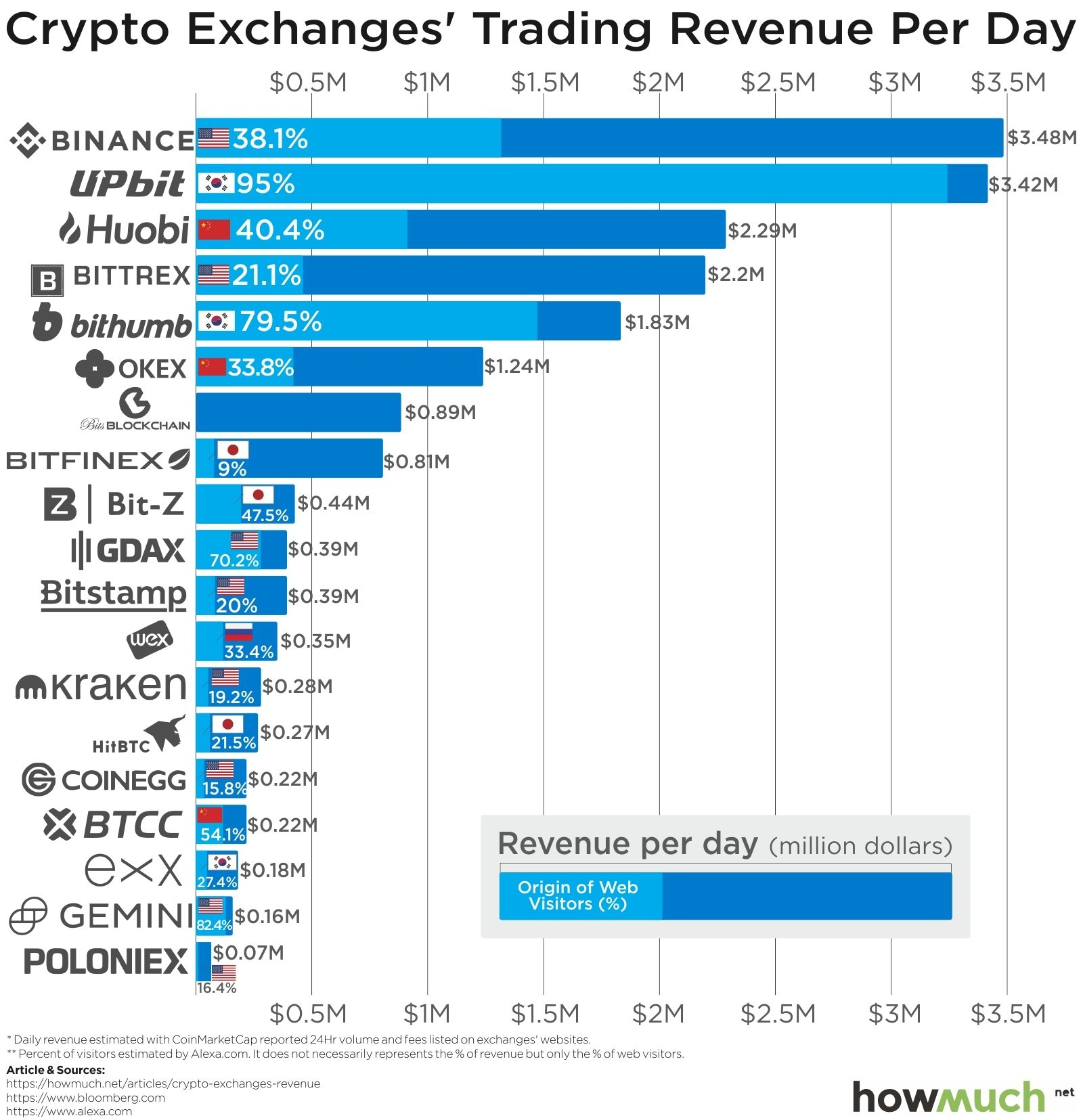 what are some cryptocurrency exchanges to trade crypto on