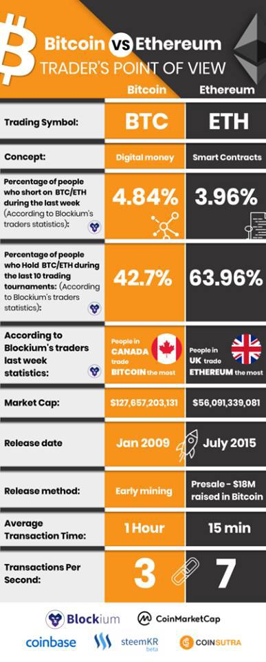photo5813352627751200737 - Bitcoin vs Ethereum from the Trader's Point of View