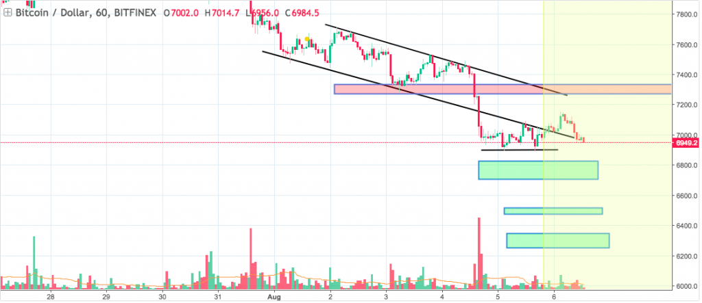 Screen Shot 2018 08 06 at 5.08.40 PM 1024x443 - BTCUSD Daily — August 6 2018