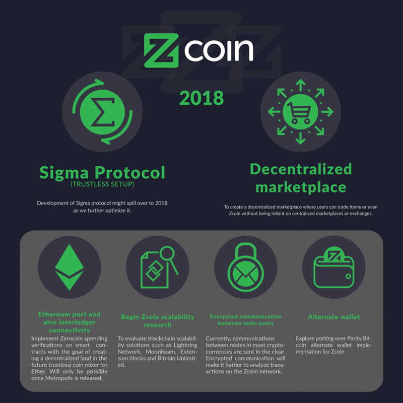 "zcoin roadmap 2018 01 1024x1024 ""srcset ="" https://usethebitcoin.com/wp-content/uploads/2018/08/zcoin_roadmap_2018-01-1024x1024.png 800w, https://usethebitcoin.com/ wp-content / uploads / 2018/08 / zcoin_roadmap_2018-01-1024x1024-150x150.png 150w, https://usethebitcoin.com/wp-content/uploads/2018/08/zcoin_roadmap_2018- 01-1024x1024-300x300.png 300w, https://usethebitcoin.com/wp-content/uploads/2018/08/zcoin_roadmap_2018-01-1024x1024-768x768.png 768w ""sizes ="" (maximum width: 800px) 100vw, 800px ""title ="" zcoin roadmap 2018 01 1024x1024 ""/> </p> <p>  Source: <u> https://zcoin.io/ </u> </p> <h2>  PIVX (PIVX) </h2> <p>  PIVX is a popular virtual currency that is part of the selected club of the so-called coins for the Privacy: Currently ranked 93rd on CoinMarketCap, the currency promises faster transactions, as well as greater security and privacy than most other currencies.The PIVX token is called PIVX, and is dis placed in a stock of 55 million, even if only 30 million are currently in circulation, since it is said that 20 million of these coins are already aimed at portfolios or masternodes. </p> <p>  To perform a masternode on PIVX, 10,000 PIVXs are required. Another noteworthy aspect is the fact that it provides a lower return (around 5.74% per year) than other currencies. The execution of a PIVX masternode involves users with a Linux computer or a Raspberry Pi, both with unique IP addresses. </p> <p>  For more information on how to set up a PIVX masternode, users can read more information <u> here </u>. </p> <h2>  Phore (PHR) </h2> <p>  Currently ranked 394 on CoinMarketCap, with a market capitalization of $ 73,025,936, <u> Phore </u> is definitely not a very popular cryptocurrency. However, the currency has begun to attract the attention of an increasing number of investors interested in the masternodes thanks to its good rate of return (40%). </p> <p>  To run a Phore masternode, users are required to invest 10,000 coins. Currently, Phore has over 500 hundred active masternodes. </p> <p>  Further information can be found on the official website <u> of the digital currency </u>. </p> <p>  <img class="