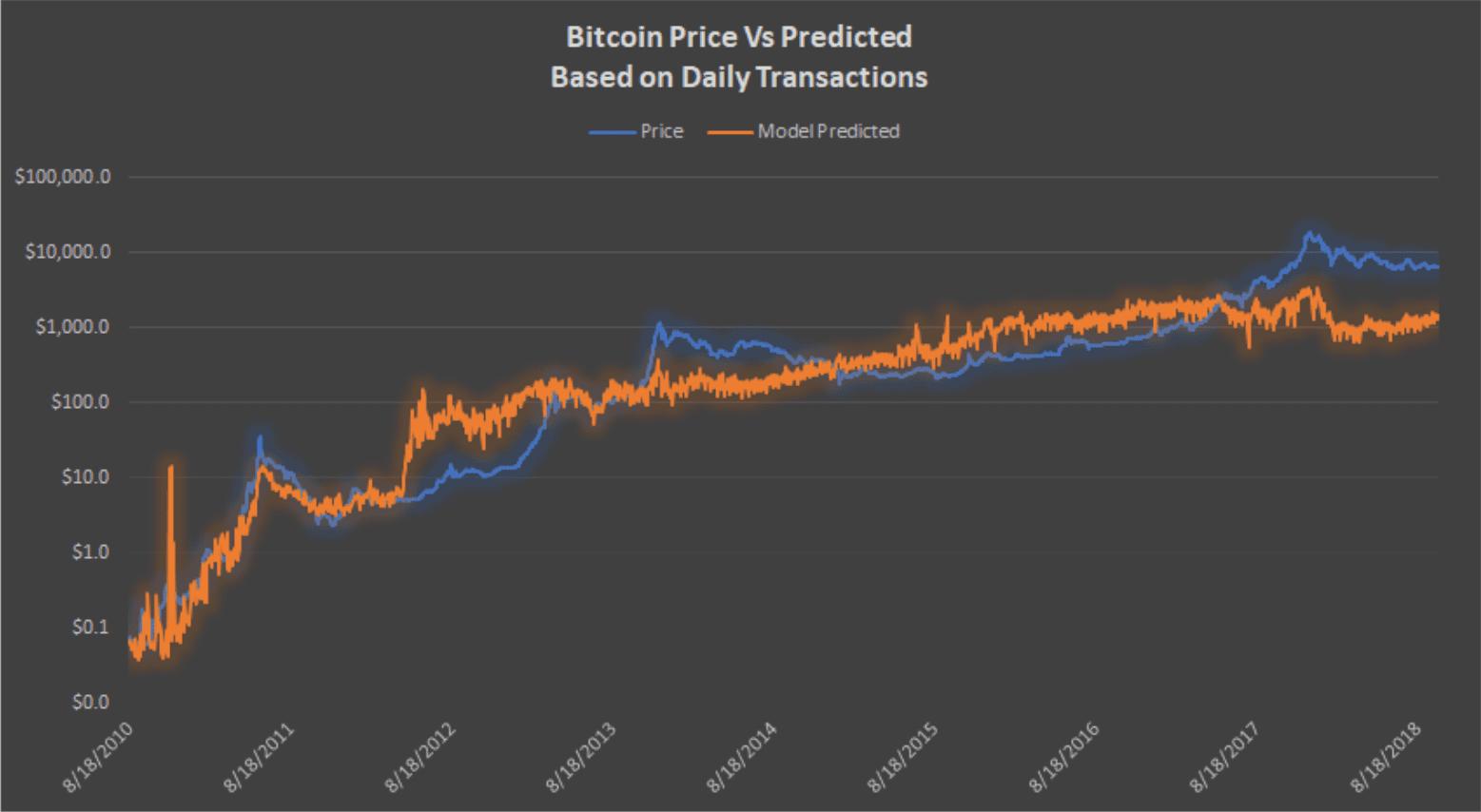 Image 1 btc price vs predicted