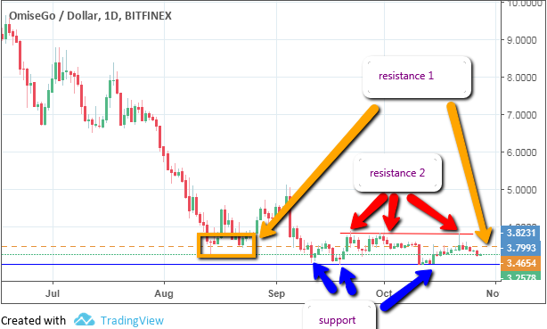 omisego omg technical analysis annotated resistance lines