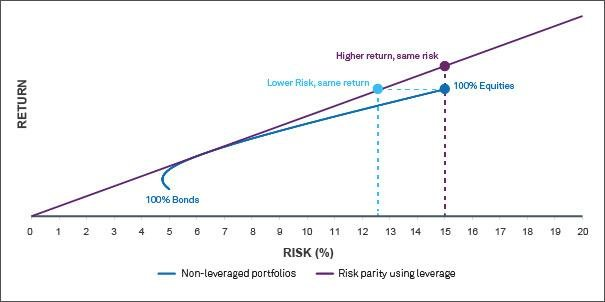 risk explained in cryptocurrency leverage trading