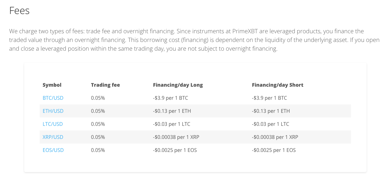 primexbt trading fees