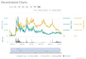 This is the price chart of Decentraland's MANA