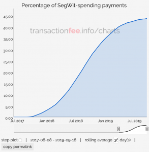 Bitcoin Transactions SegWit