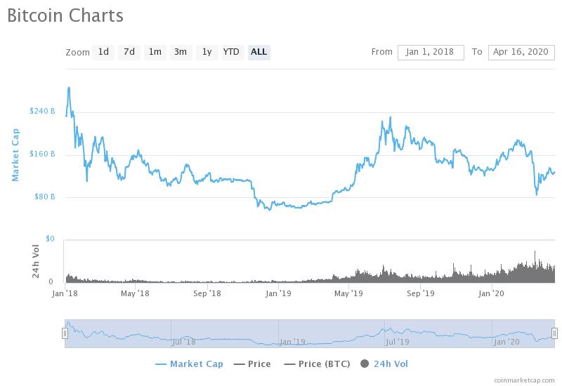 bitcoin analysis 2020