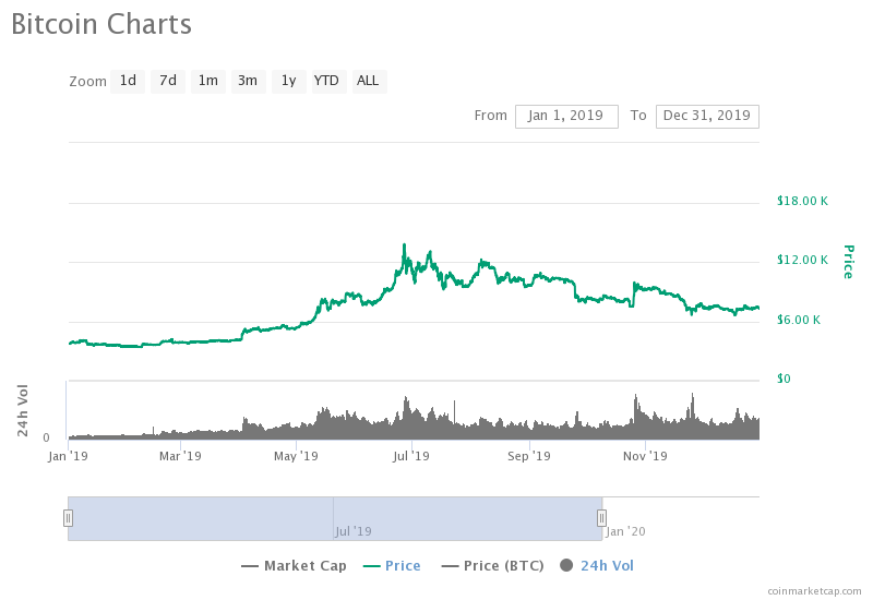 Bitcoin Price Prediction - Can Bitcoin Break $15,000 in ...