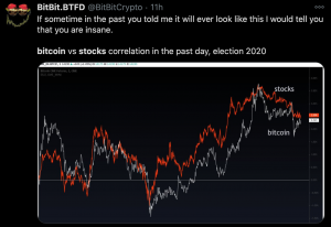 Bitcoin Correlation Stocks