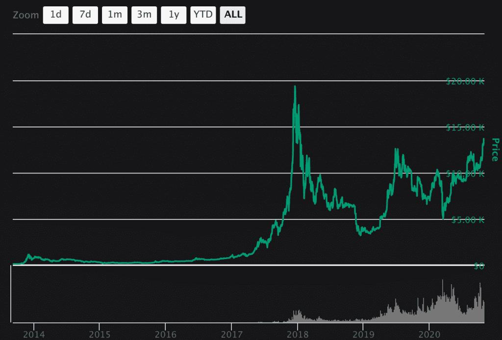 Bitcoin Price Move