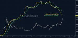 Crypto Liquidity Exchanges Bitcoin