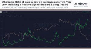 Santiment ETH Deposited on Exchanges