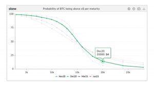 Skew Bitcoin at $20K - Source Skew