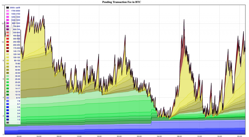 Bitcoin Mempool Fees