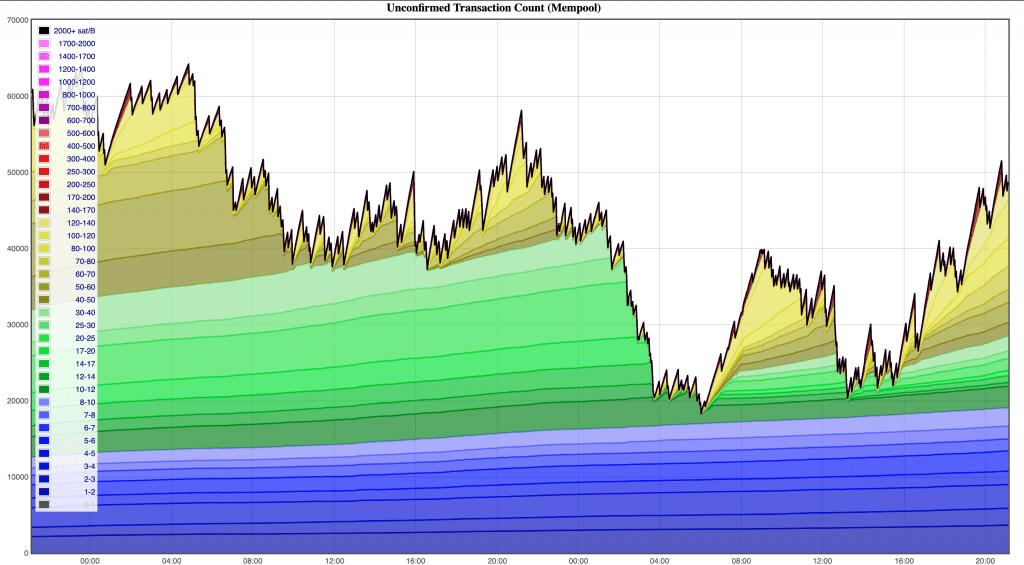 Bitcoin mempool Chart