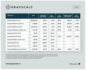 Aset Grayscale Di Bawah Bagan Manajemen