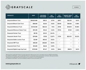 Grayscale Assets Under Management Chart