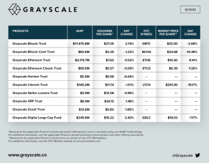 Greyscale Assets Under Management