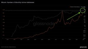 Glassnode chart Bitcoin on-chain activity