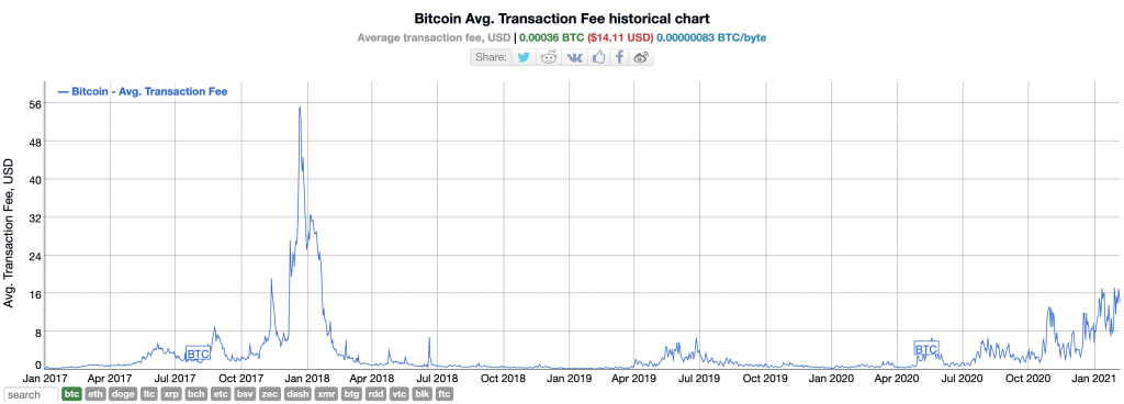 Average Bitcoin Transaction Fee
