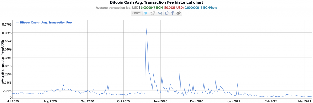 Bitcoin Cash Average Transaction Fee that Could be paid by Electron Cash users