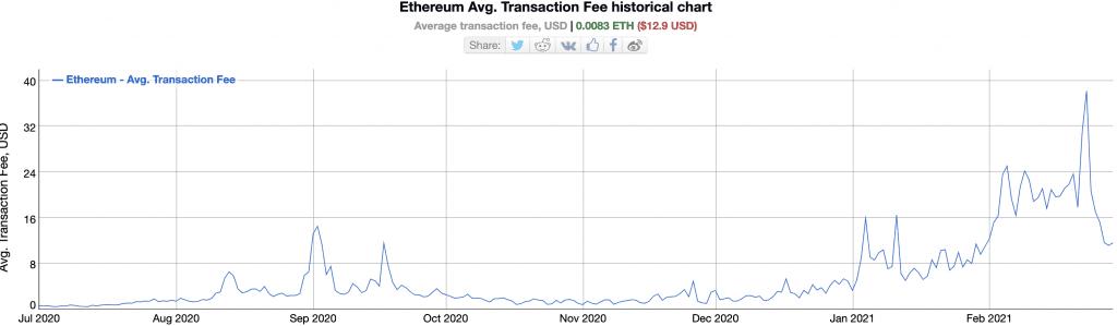 Genomsnittliga Ethereum-transaktionsavgifter som påverkar målet för Enterprise Ethereum Alliance