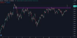 Bitcoin Price and Support and Resistance Levels