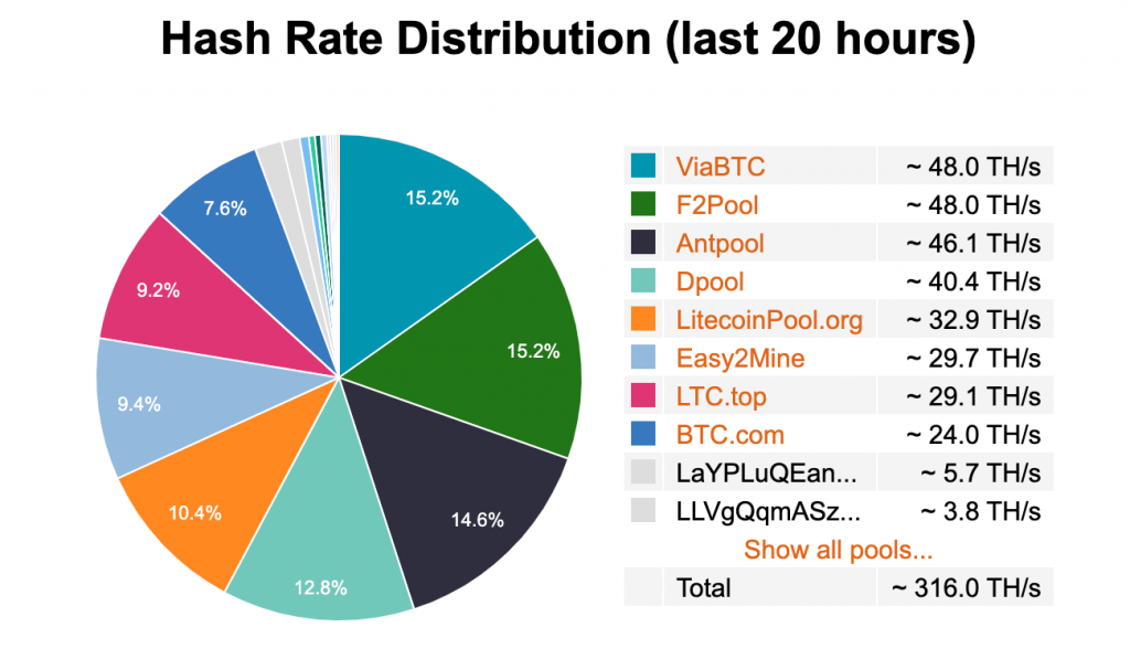Litecoin Pool Alternatives with Hash Rate