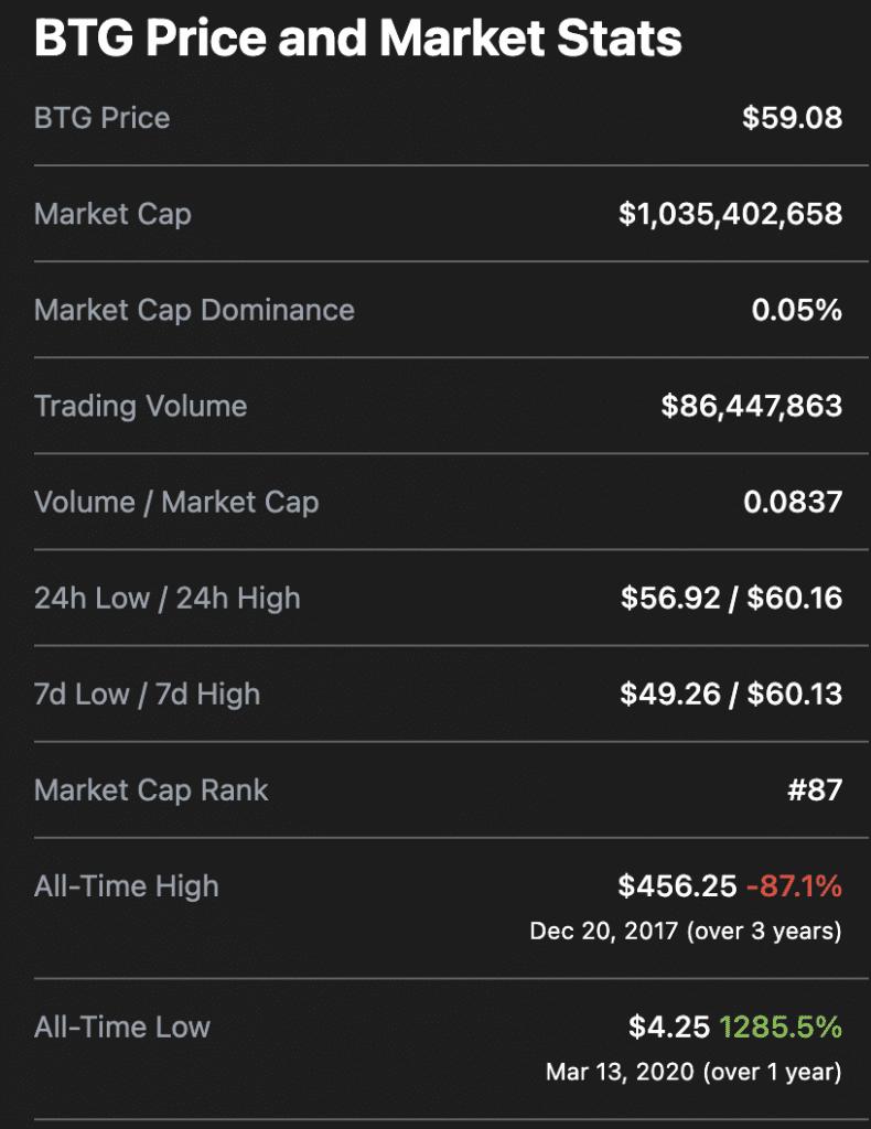 Bitcoin Gold BTG Stats