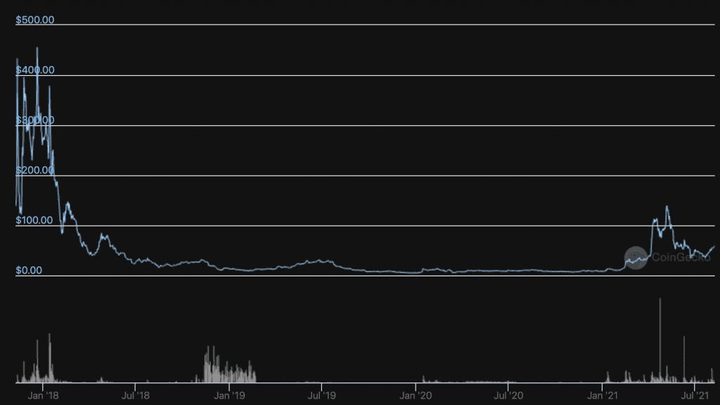 Bitcoin Gold Price